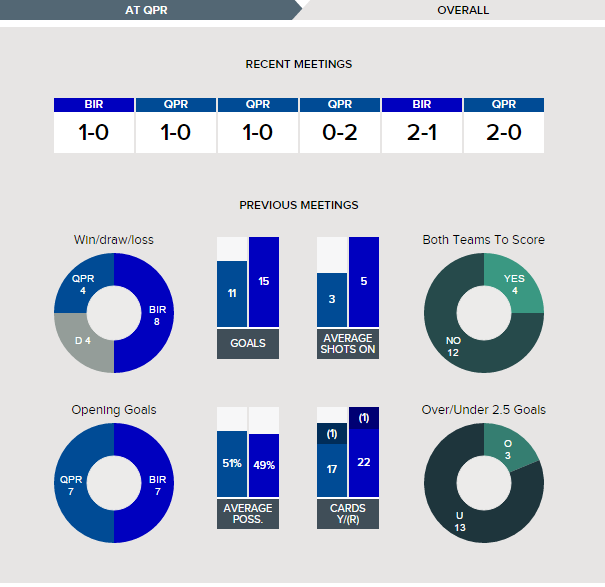 Championship Stats from Kick Off